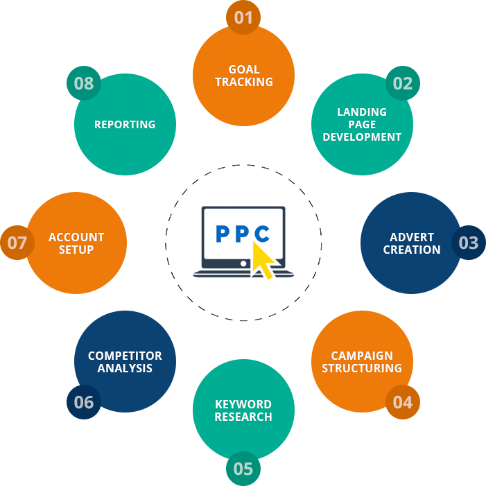 Image result for PPC
